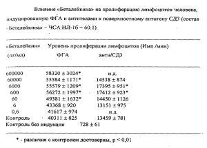 Влияние Беталейкина на пролиферацию лимфоцитов