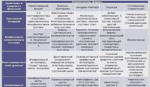 Клинические формы