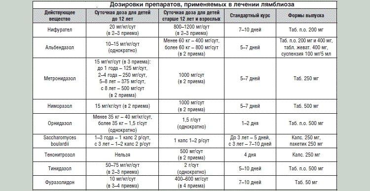 Лекарственные средства, показанные при лямблиозе