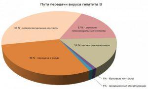Пути передачи вируса гепатита В