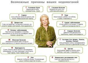 Схема болезней Луизы Хей
