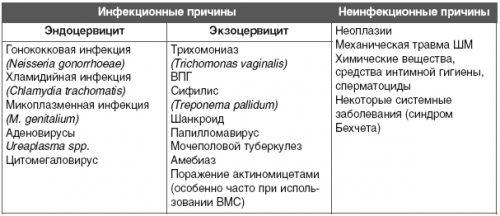 Разновидности цервита
