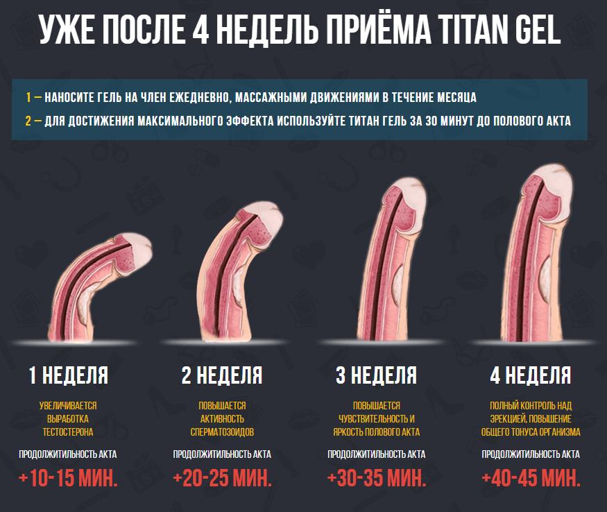 Эффект от геля для увеличения пениса