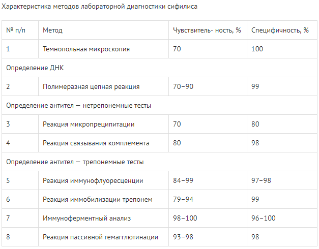 Характеристика методов лабораторной диагностики сифилиса