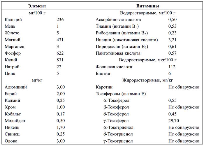 Таблица состава масла льна