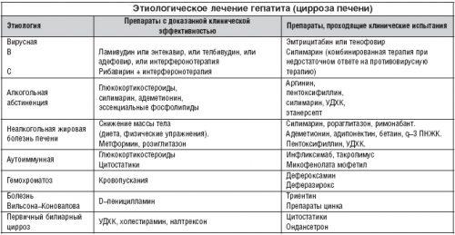 Этиологическое лечение гепатита