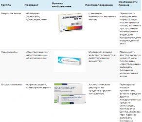 Антибиотики при уреаплазме парвум