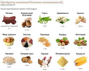 Витамины В3 в продуктах