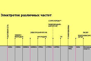Электроток различных частот