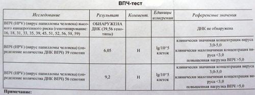 Результаты ВПЧ-теста