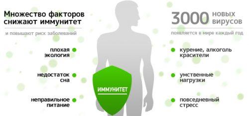 Причины сниженного иммунитета