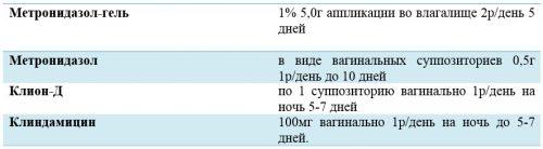 Препараты для местного лечения трихомониаза