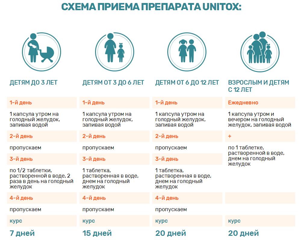 Схема приема Unitox