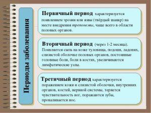 Периоды заболевания