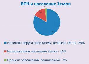 Статистика заболеваемости ВПЧ